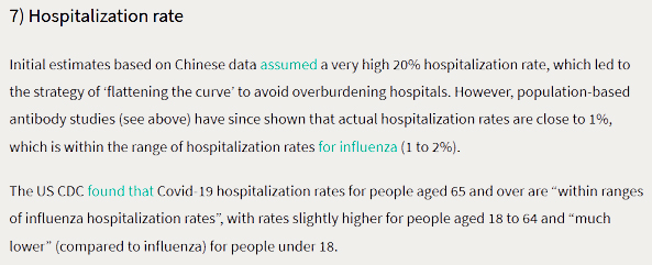 Covid-19 Hospitalization Rate